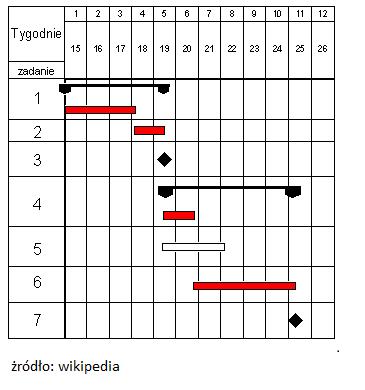 Kamienie milowe sowniczek leadership center wykres gantta ccuart Choice Image