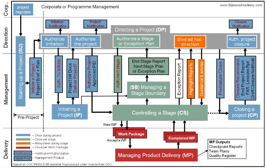 PRINCE2_Process_Model