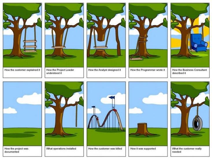 Komunikacja w zarządzaniu projektami